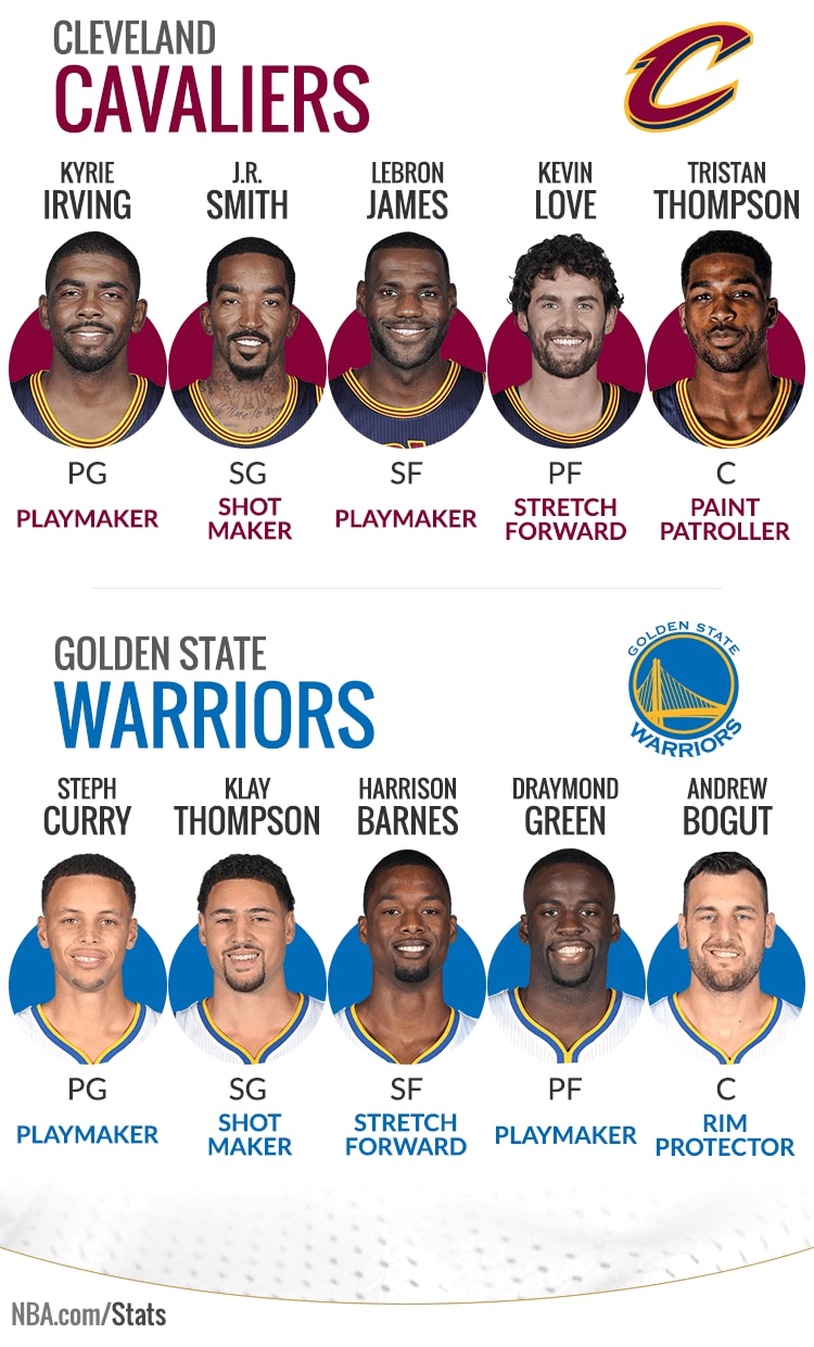 Projected Starters