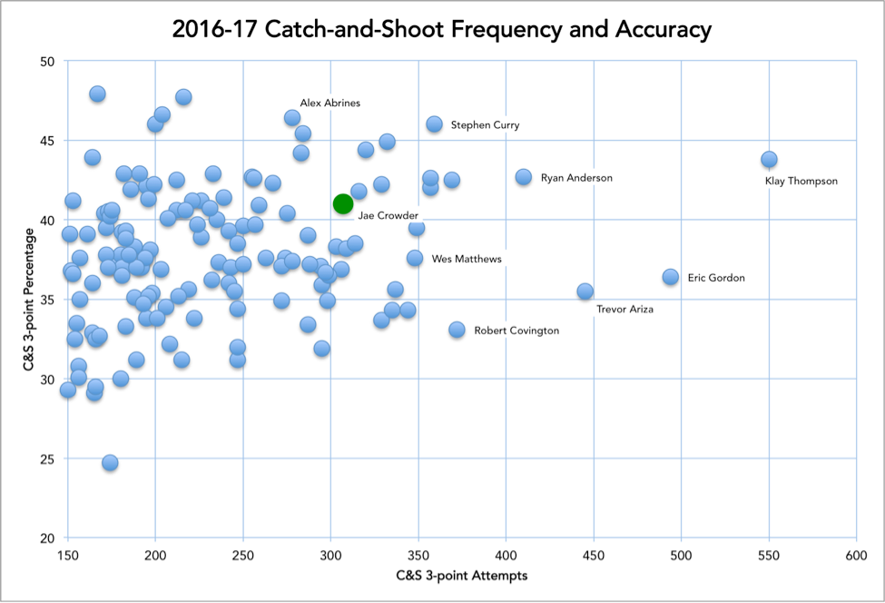 http://stats-prod.nba.com/wp-content/uploads/sites/65/2017/09/graphic-crowder-catch-shoot-170907.png