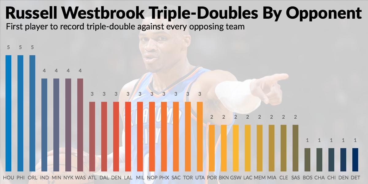 Triple double Westbrook przeciwko drużyną NBA