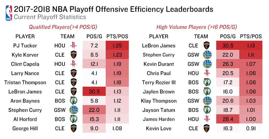 https://stats-prod.nba.com/wp-content/uploads/sites/65/2018/05/1718-player-off-eff-leaders.png