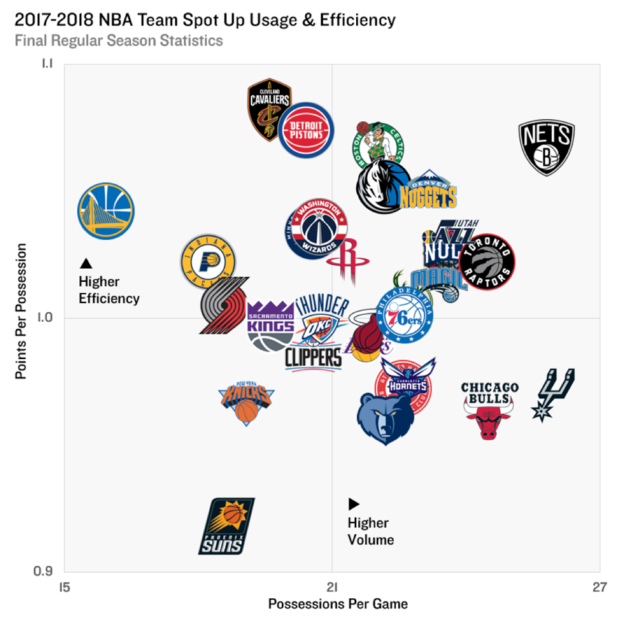 https://stats-prod.nba.com/wp-content/uploads/sites/65/2018/05/1718-team-spotup-usg-eff.png