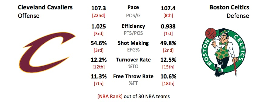https://stats-prod.nba.com/wp-content/uploads/sites/65/2018/05/cavaliers-off-vs-celtics-def.png
