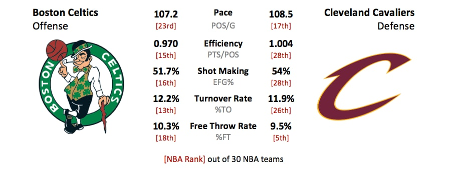 https://stats-prod.nba.com/wp-content/uploads/sites/65/2018/05/celtics-off-vs-cavaliers-def.png